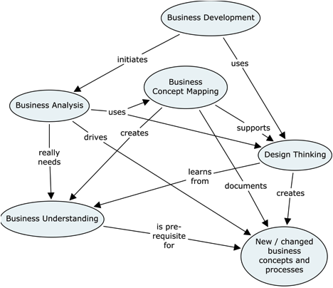 Concept Map Diagram.Business Concept Mapping