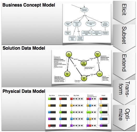 Graph Data Modeling Explained