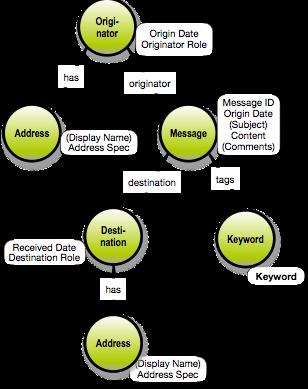 GraphQL Data Design