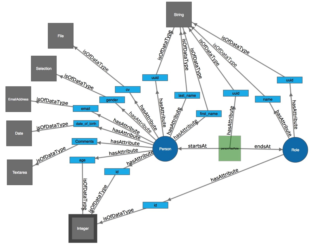 Graph Data Modeling Hall of Fame