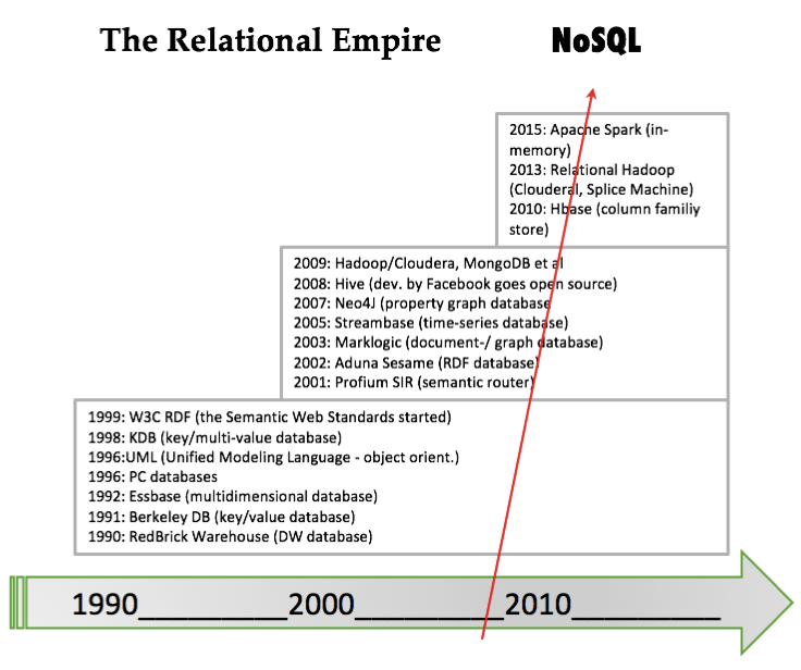 History of Data Models and Databases